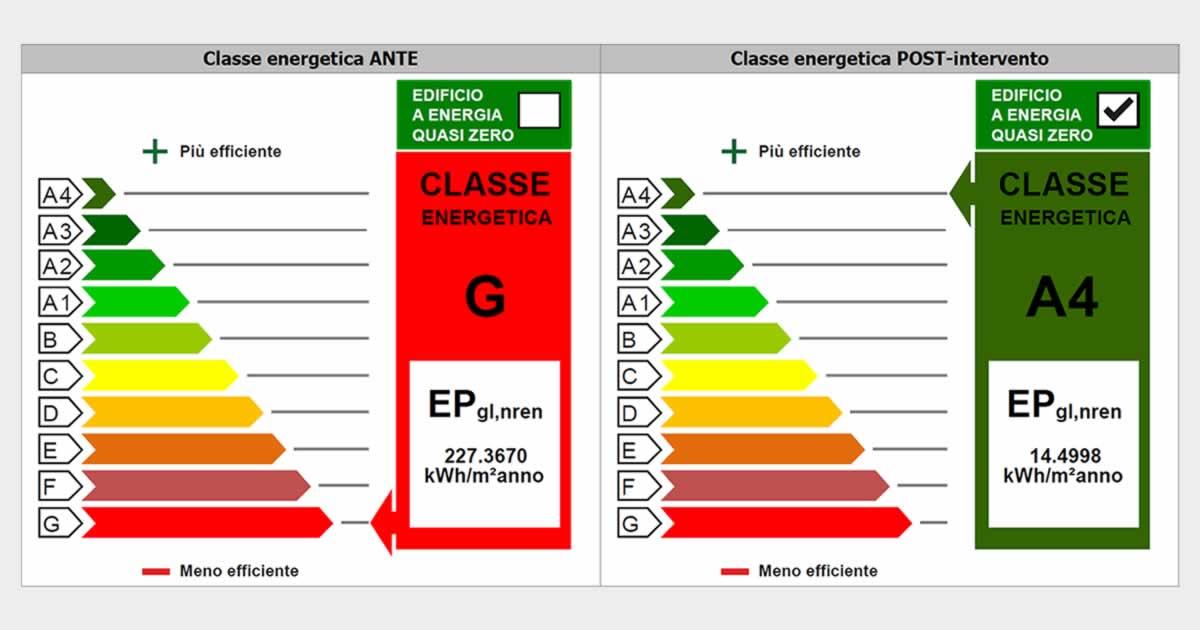 Classe energetica prima e dopo l'intervento