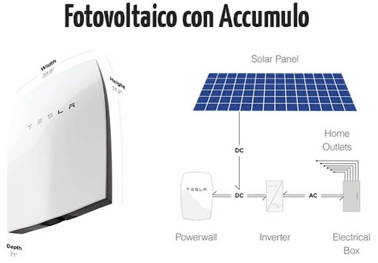 Fotovoltaico con acccumulo